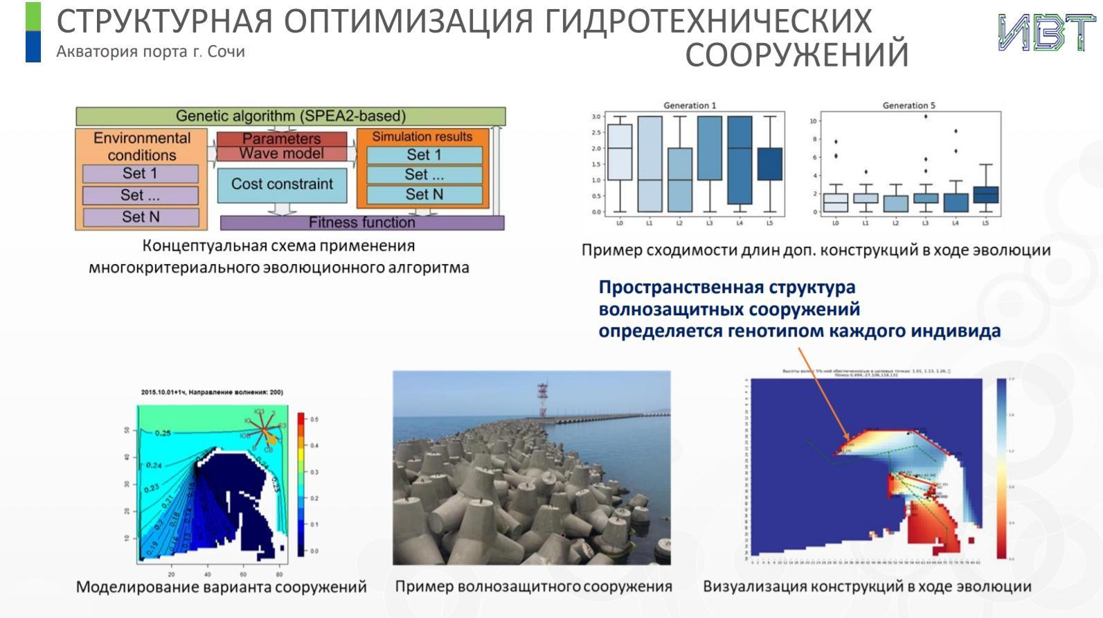 Системы по оптимизации строительства и режимов работы гидротехнических сооружений