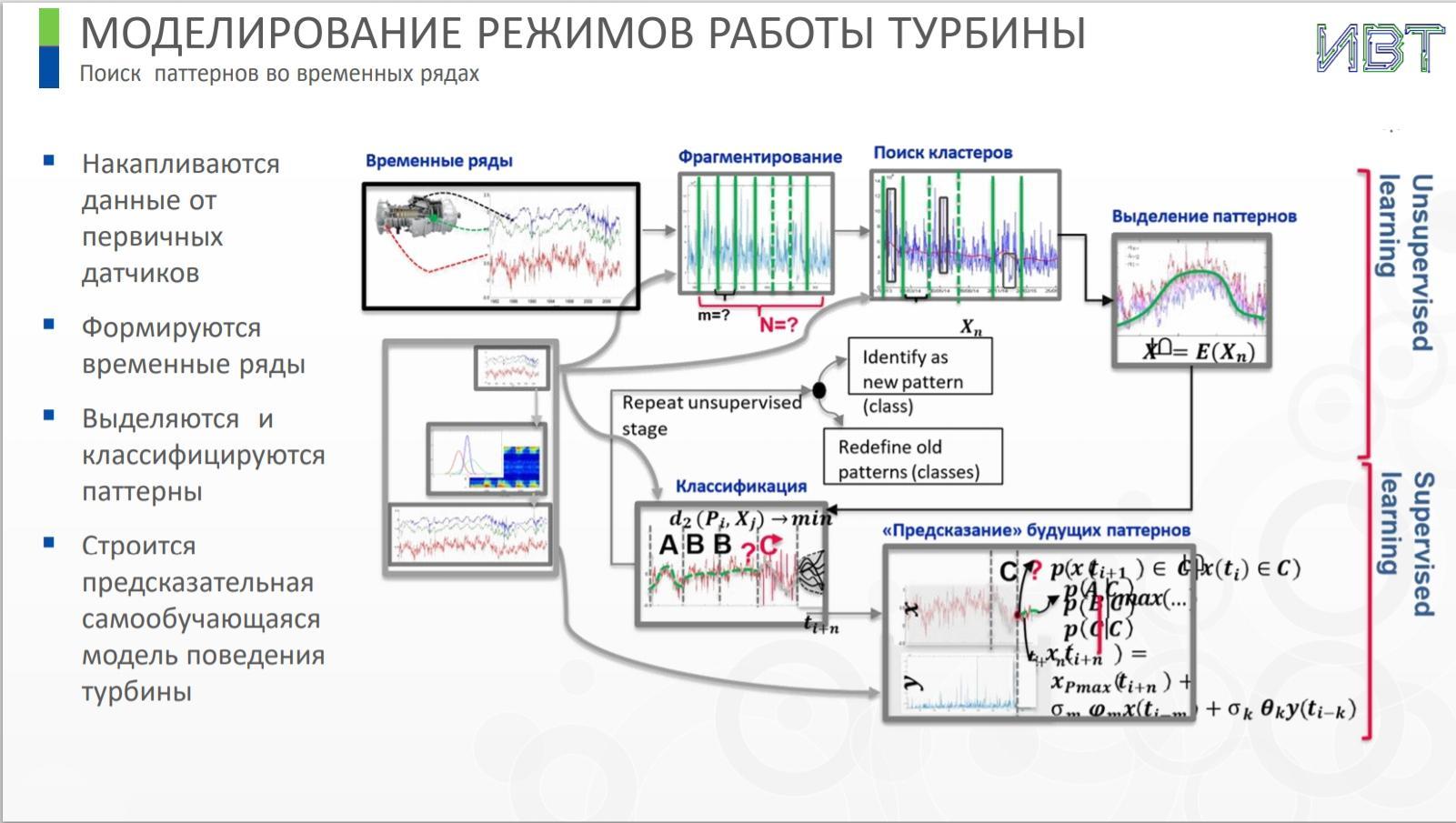 Моделирование режимов работы турбин для АЭС и ГЭС