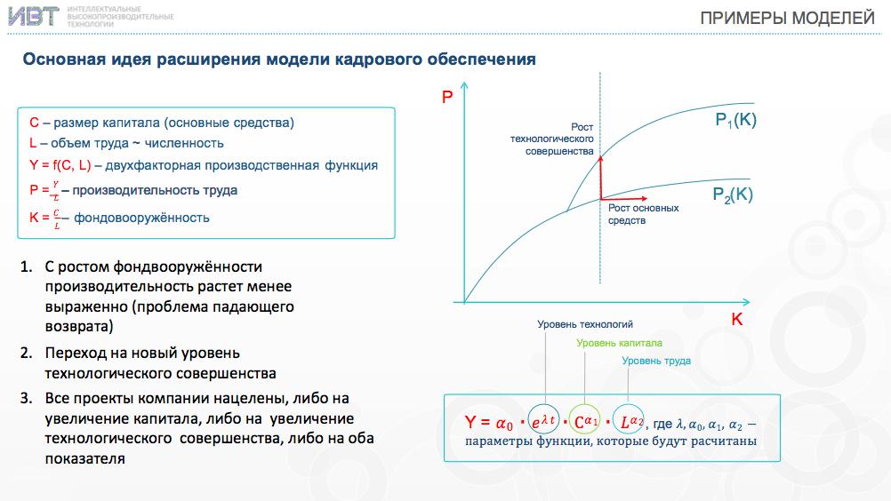 Разработка цифровых двойников предприятий