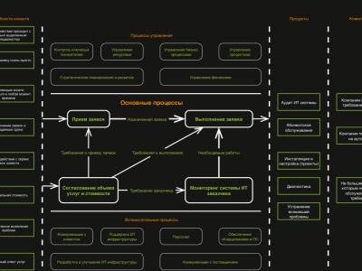 Системы автоматического построения бизнес-процессов